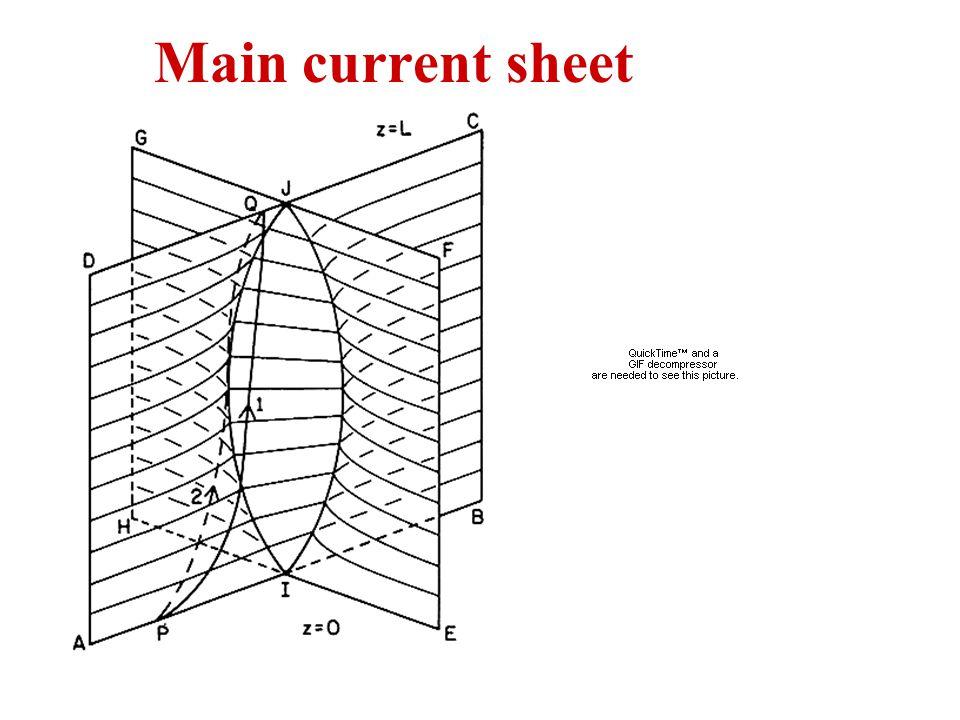 Main current sheet