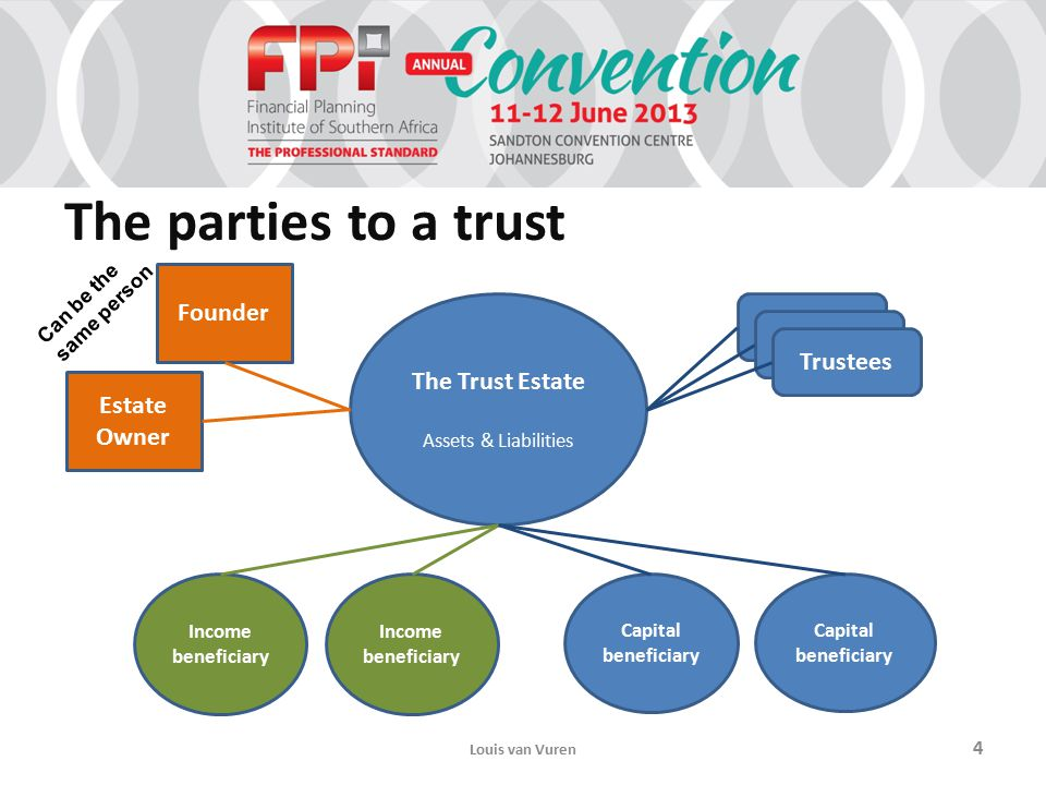 The parties to a trust The Trust Estate Assets & Liabilities Trustees Founder Estate Owner Income beneficiary Capital beneficiary Income beneficiary Louis van Vuren 4 Can be the same person