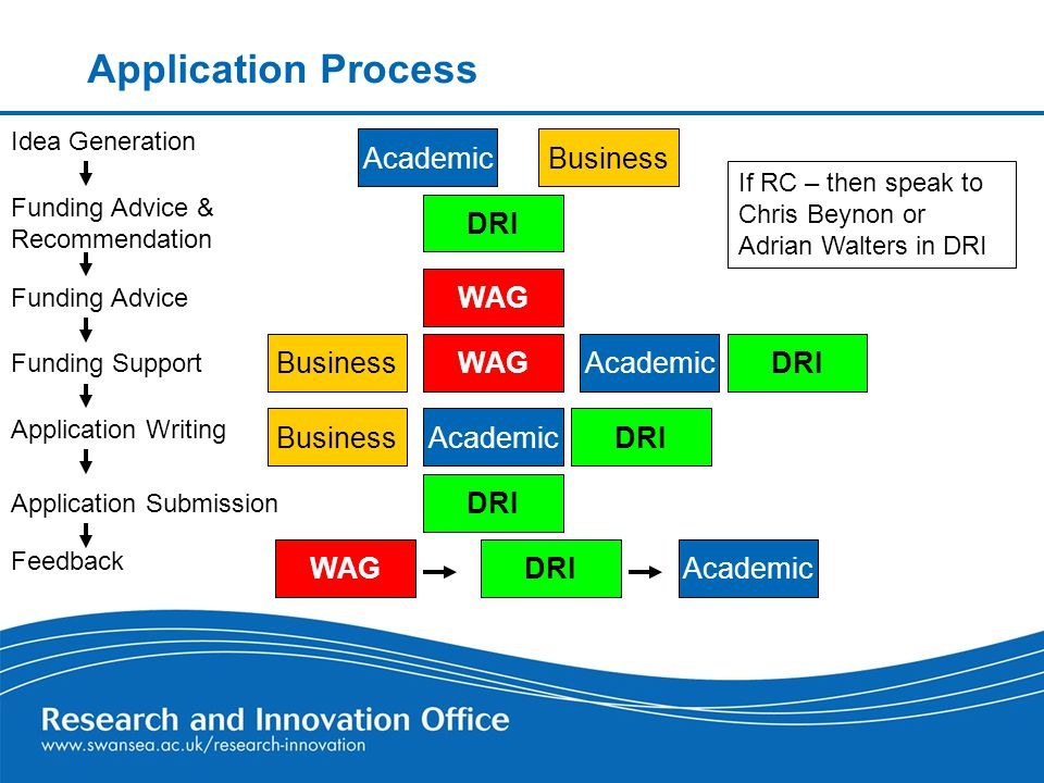 Application Process AcademicBusiness Idea Generation Funding Advice & Recommendation Funding Support If RC – then speak to Chris Beynon or Adrian Walters in DRI Funding Advice Application Writing Application Submission DRI Academic DRI WAG Business Feedback WAGDRIAcademic