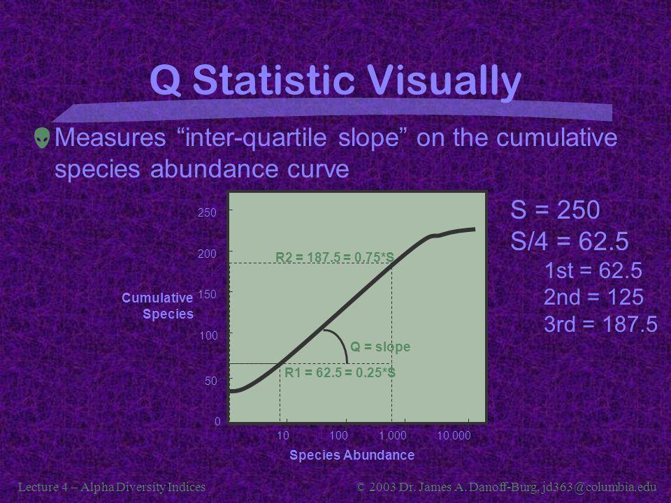 "Lecture 4 – Alpha Diversity Indices© 2003 Dr. James A. Danoff-Burg, jd363@columbia.edu Q Statistic Visually  Measures ""inter-quartile slope"" on the c"