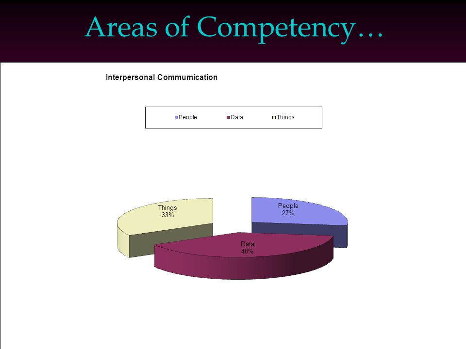 Areas of Competency…