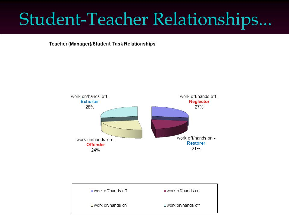 Student-Teacher Relationships...