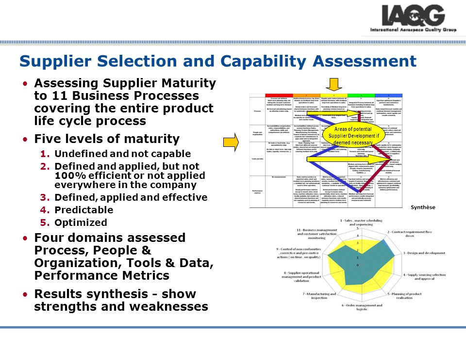 Supplier Selection and Capability Assessment Assessing Supplier Maturity to 11 Business Processes covering the entire product life cycle process Five levels of maturity 1.Undefined and not capable 2.Defined and applied, but not 100% efficient or not applied everywhere in the company 3.Defined, applied and effective 4.Predictable 5.Optimized Four domains assessed Process, People & Organization, Tools & Data, Performance Metrics Results synthesis - show strengths and weaknesses Areas of potential Supplier Development if deemed necessary