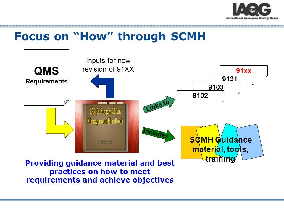 Focus on How through SCMH QMS Requirements 91xx 9131 9103 9102 Links to SCMH Guidance material, tools, training Includes Providing guidance material and best practices on how to meet requirements and achieve objectives Inputs for new revision of 91XX