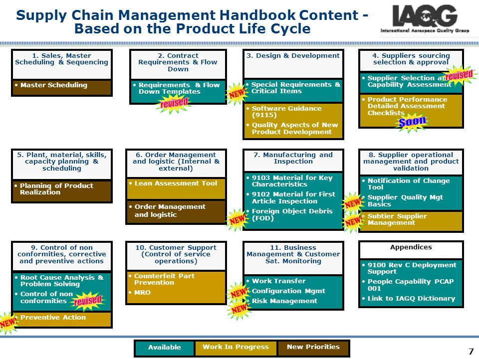Recently Published topics (since last IAQG) Foreign Object Debris (FOD) Requirements & Flow-down update to 9100:2009 (Rev C) Control of non conforming product interactive tutorial update to 9100: 2009 (Rev C) Configuration Management (partial) Special Requirements/Critical Items (partial) Supplier selection capabilities assessment (maturity model) updated Supplier Quality Management Basics Risk Management