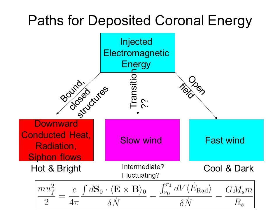 Paths for Deposited Coronal Energy Injected Electromagnetic Energy Downward Conducted Heat, Radiation, Siphon flows Bound, closed structures Slow windFast wind Open field Transition .