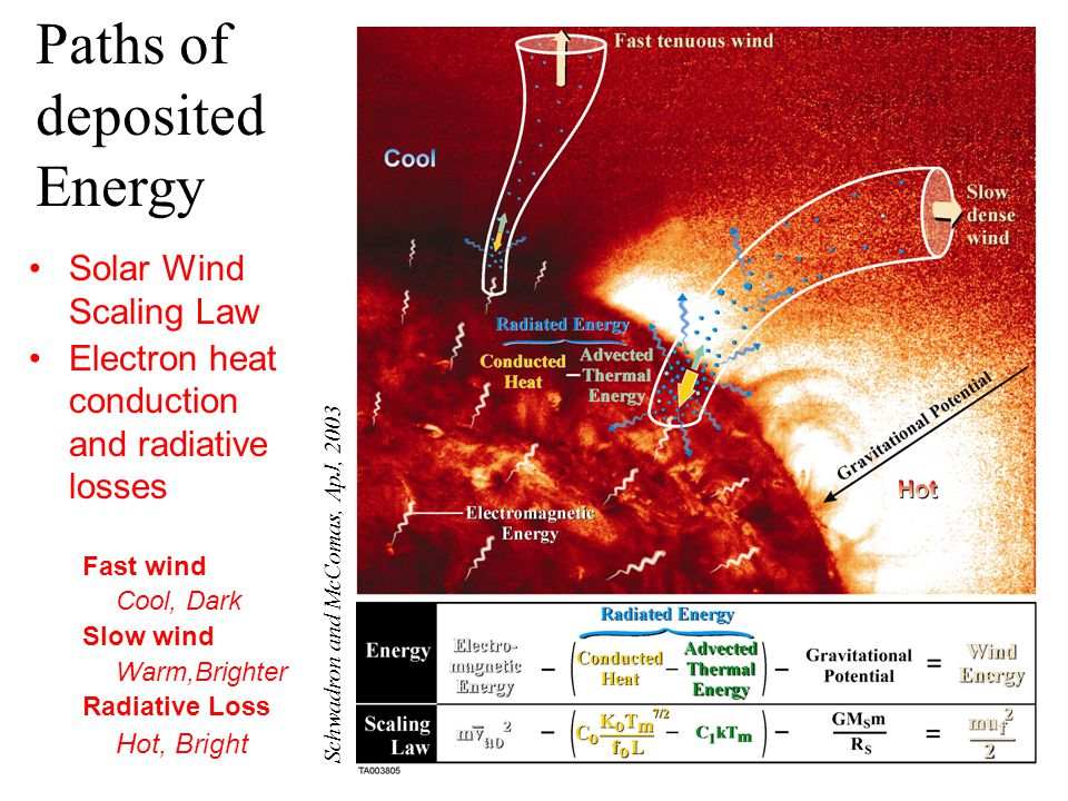 Paths of deposited Energy Schwadron and McComas, ApJ, 2003 Solar Wind Scaling Law Electron heat conduction and radiative losses Fast wind Cool, Dark Slow wind Warm,Brighter Radiative Loss Hot, Bright