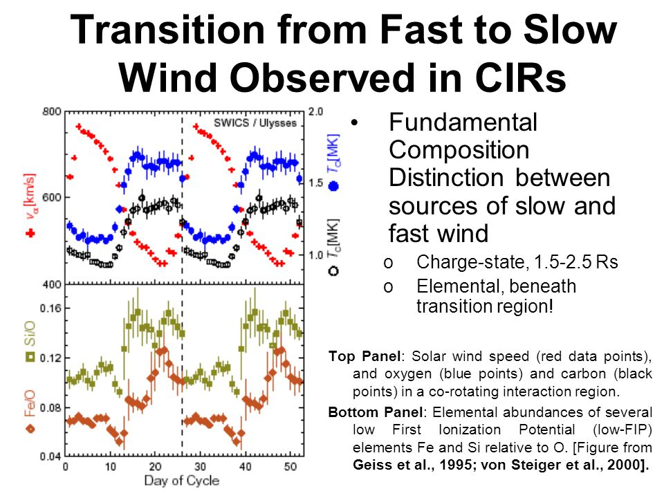 Transition from Fast to Slow Wind Observed in CIRs Top Panel: Solar wind speed (red data points), and oxygen (blue points) and carbon (black points) in a co-rotating interaction region.