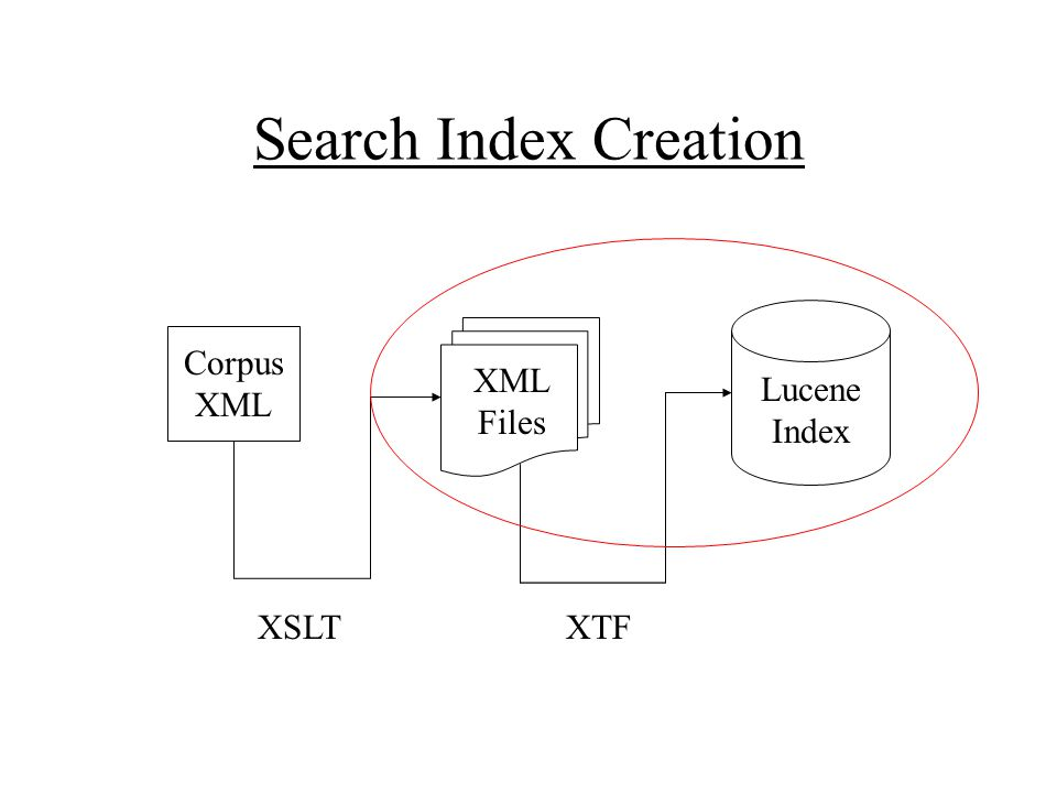 Search Index Creation Corpus XML Lucene Index XML Files XSLTXTF
