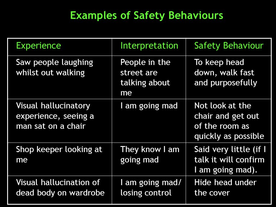 Examples of Safety Behaviours ExperienceInterpretationSafety Behaviour Saw people laughing whilst out walking People in the street are talking about me To keep head down, walk fast and purposefully Visual hallucinatory experience, seeing a man sat on a chair I am going madNot look at the chair and get out of the room as quickly as possible Shop keeper looking at me They know I am going mad Said very little (if I talk it will confirm I am going mad).