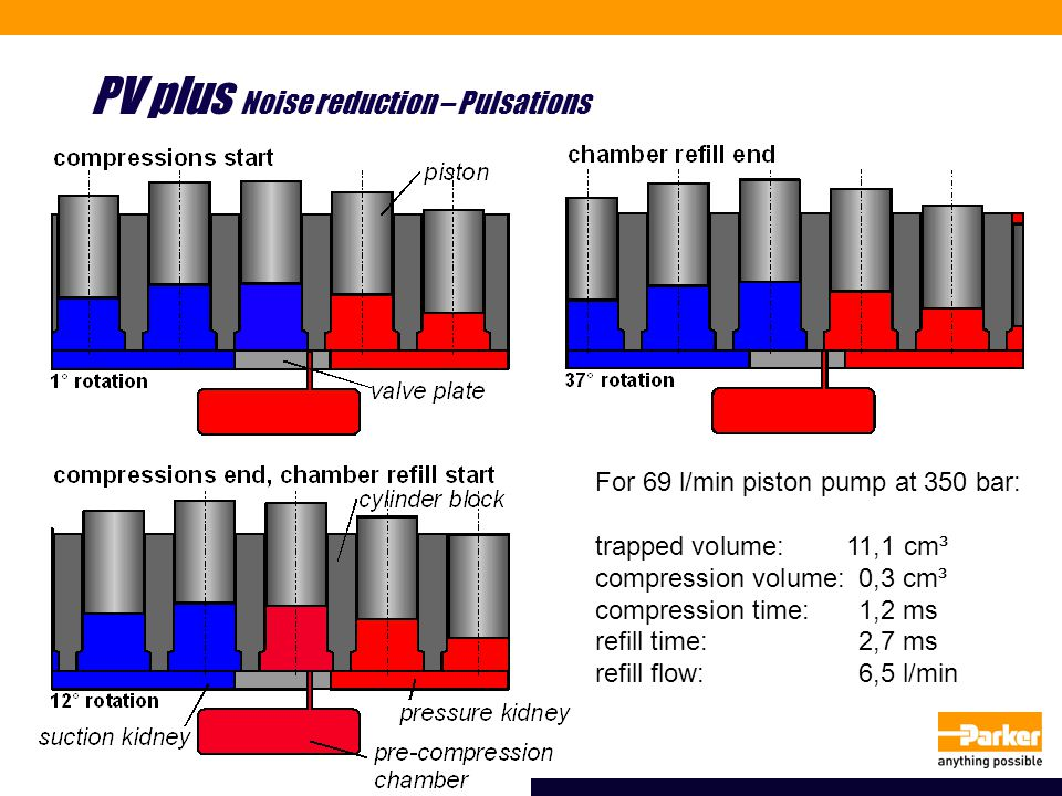 For 69 l/min piston pump at 350 bar: trapped volume:11,1 cm³ compression volume:0,3 cm³ compression time:1,2 ms refill time:2,7 ms refill flow:6,5 l/min PV plus Noise reduction – Pulsations