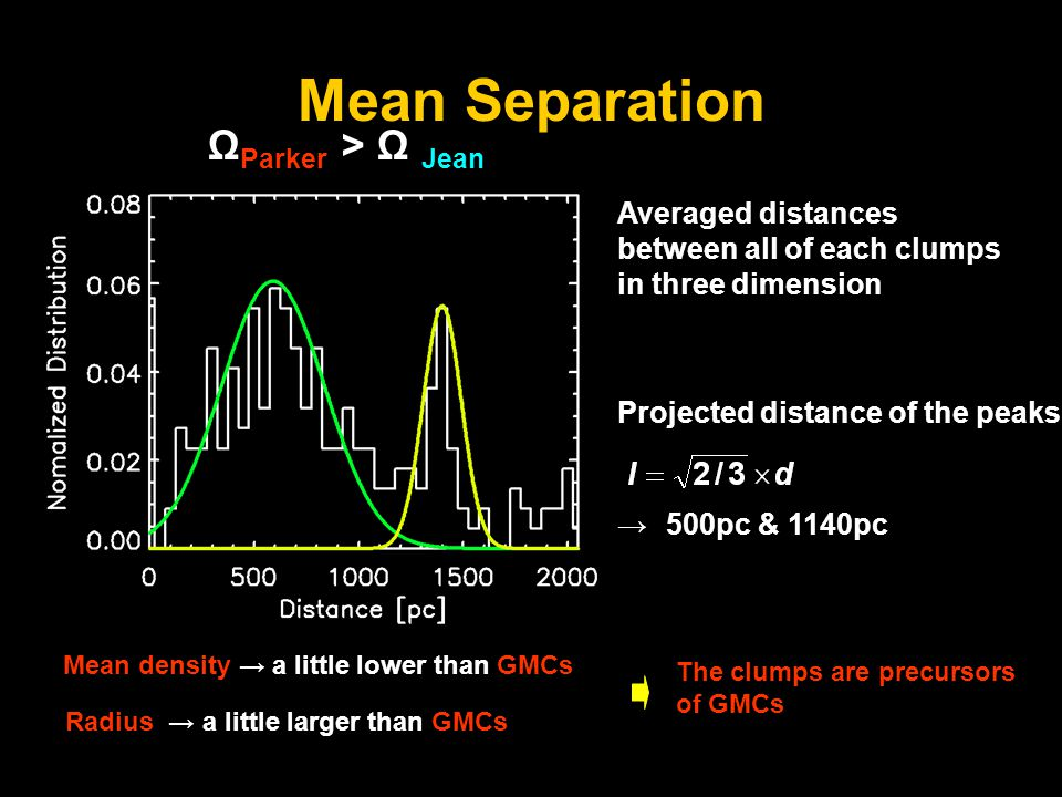 Mean Separation Ω Parker > Ω Jean Projected distance of the peaks → 500pc & 1140pc Averaged distances between all of each clumps in three dimension Mean density → a little lower than GMCs Radius → a little larger than GMCs The clumps are precursors of GMCs