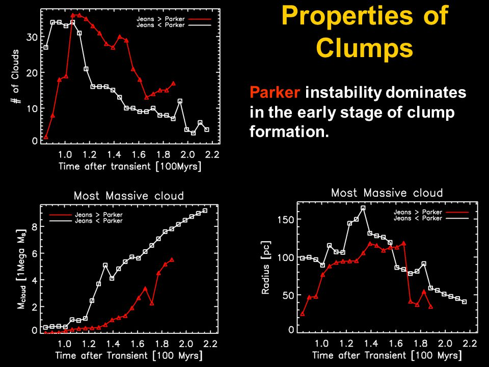 Properties of Clumps Parker instability dominates in the early stage of clump formation.