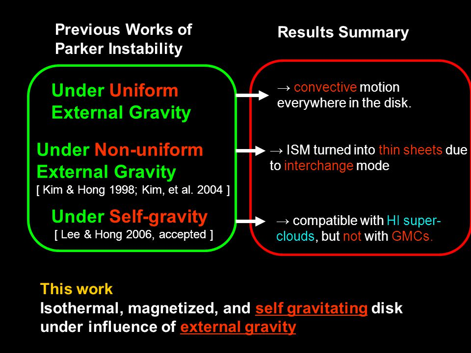 Previous Works of Parker Instability Results Summary Under Uniform External Gravity → convective motion everywhere in the disk.