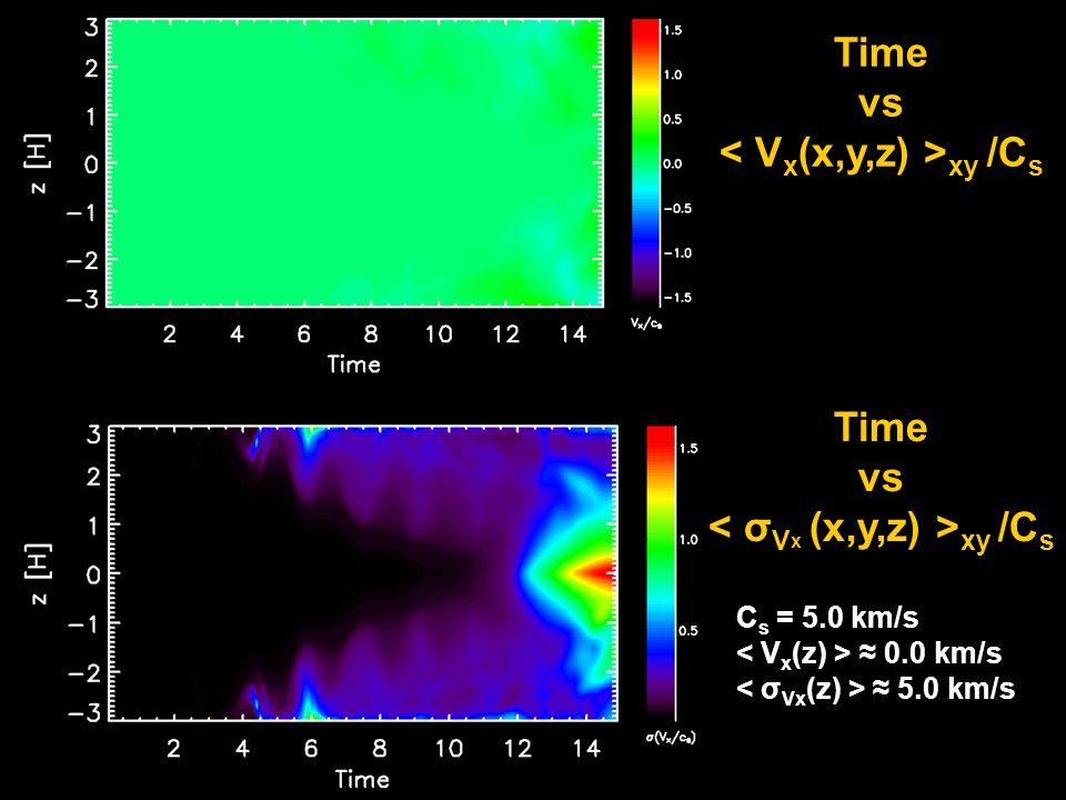 Time vs xy /C s C s = 5.0 km/s ≈ 0.0 km/s ≈ 5.0 km/s Time vs xy /C s