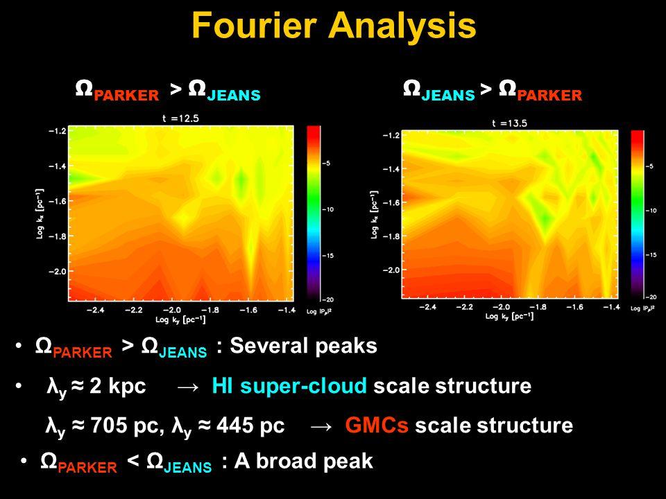 Fourier Analysis Ω JEANS > Ω PARKER Ω PARKER > Ω JEANS Ω PARKER > Ω JEANS : Several peaks λ y ≈ 2 kpc → HI super-cloud scale structure λ y ≈ 705 pc, λ y ≈ 445 pc → GMCs scale structure Ω PARKER < Ω JEANS : A broad peak