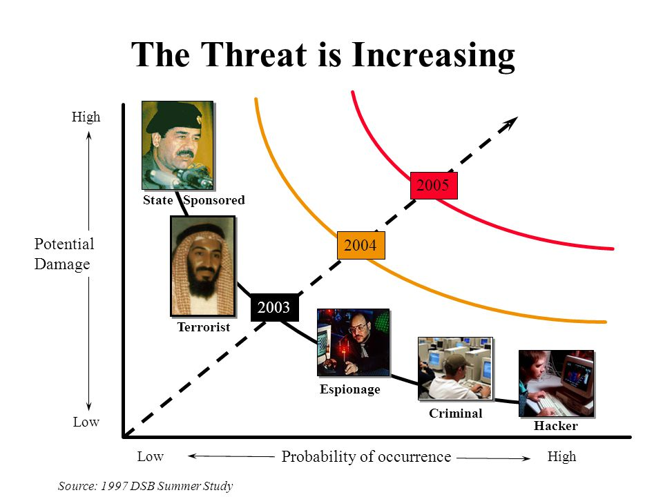Low High High Low Potential Damage Probability of occurrence 2003 2004 2005 Source: 1997 DSB Summer Study Hacker Criminal Espionage Terrorist State Sp