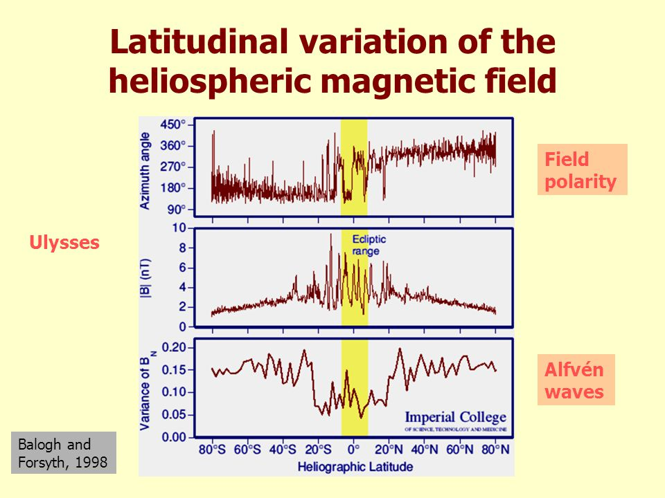 Latitudinal variation of the heliospheric magnetic field Ulysses Balogh and Forsyth, 1998 Alfvén waves Field polarity