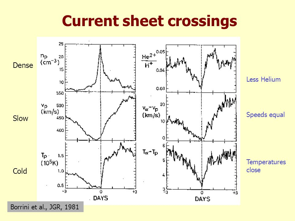 Current sheet crossings Borrini et al., JGR, 1981 Dense Slow Cold Less Helium Speeds equal Temperatures close