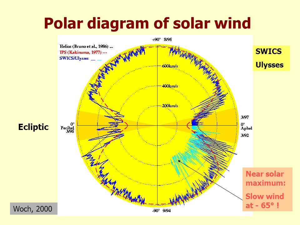 Polar diagram of solar wind Woch, 2000 Ecliptic SWICS Ulysses Near solar maximum: Slow wind at - 65° !