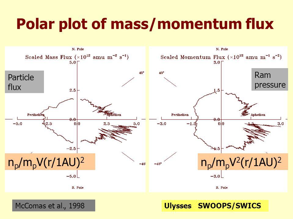 Polar plot of mass/momentum flux McComas et al., 1998 Ulysses SWOOPS/SWICS n p /m p V(r/1AU) 2 n p /m p V 2 (r/1AU) 2 Ram pressure Particle flux