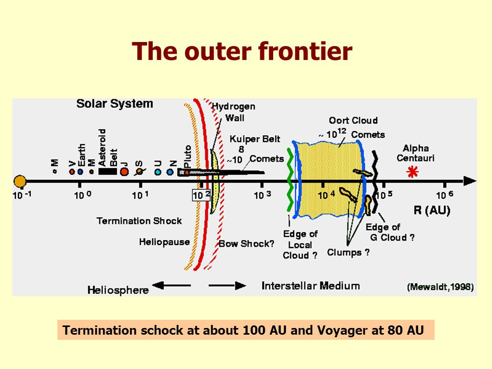 The outer frontier Termination schock at about 100 AU and Voyager at 80 AU