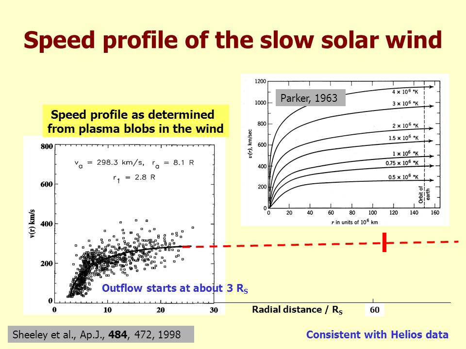 60 Speed profile of the slow solar wind Speed profile as determined from plasma blobs in the wind Sheeley et al., Ap.J., 484, 472, 1998 Outflow starts at about 3 R S Consistent with Helios data Parker, 1963 Radial distance / R S