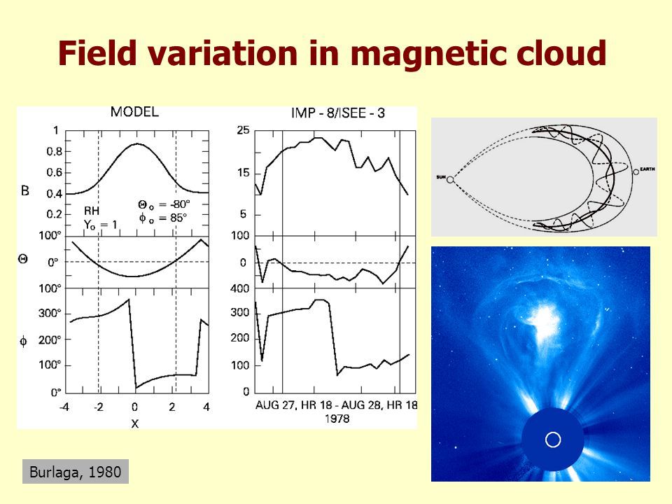Field variation in magnetic cloud Burlaga, 1980