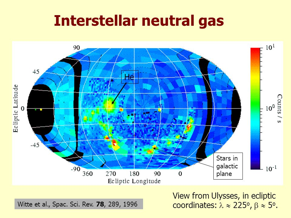 Interstellar neutral gas Witte et al., Spac. Sci.