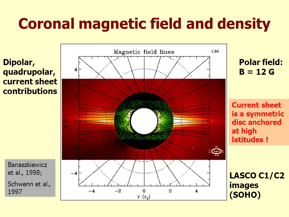 Solar wind stream structure and heliospheric current sheet Alfven, 1977 Parker, 1963