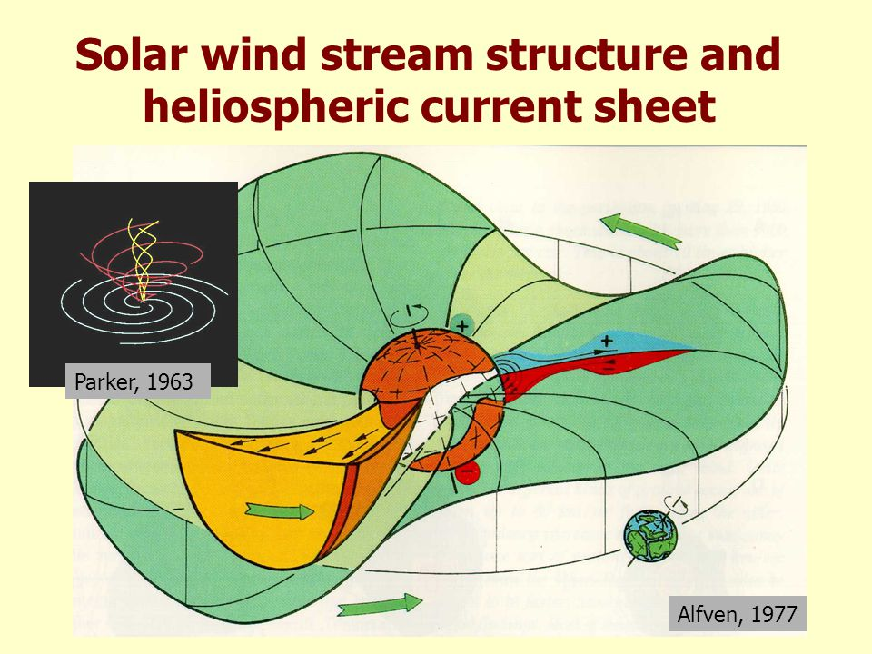Solar wind fast and slow streams Marsch, 1991 Helios 1976 Alfvén waves and small-scale structures