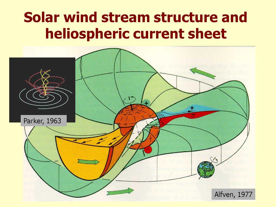 Solar wind speed and density McComas et al., GRL, 25, 1, 1998 B outward B inward Polar diagram V Density n R 2 Ecliptic