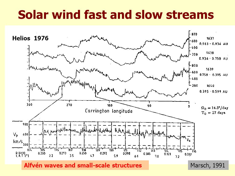 Current sheet crossings Borrini et al., JGR, 1981 Dense Slow Cold Less Helium Speeds equal Temperatures close