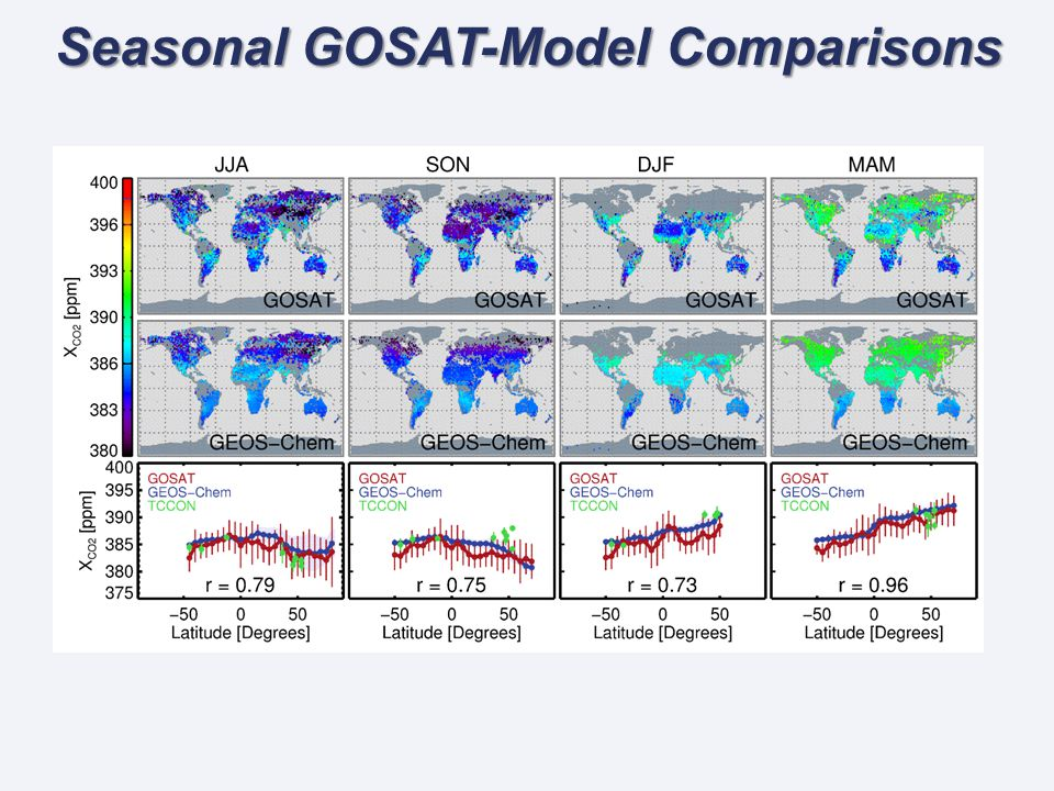 Seasonal GOSAT-Model Comparisons