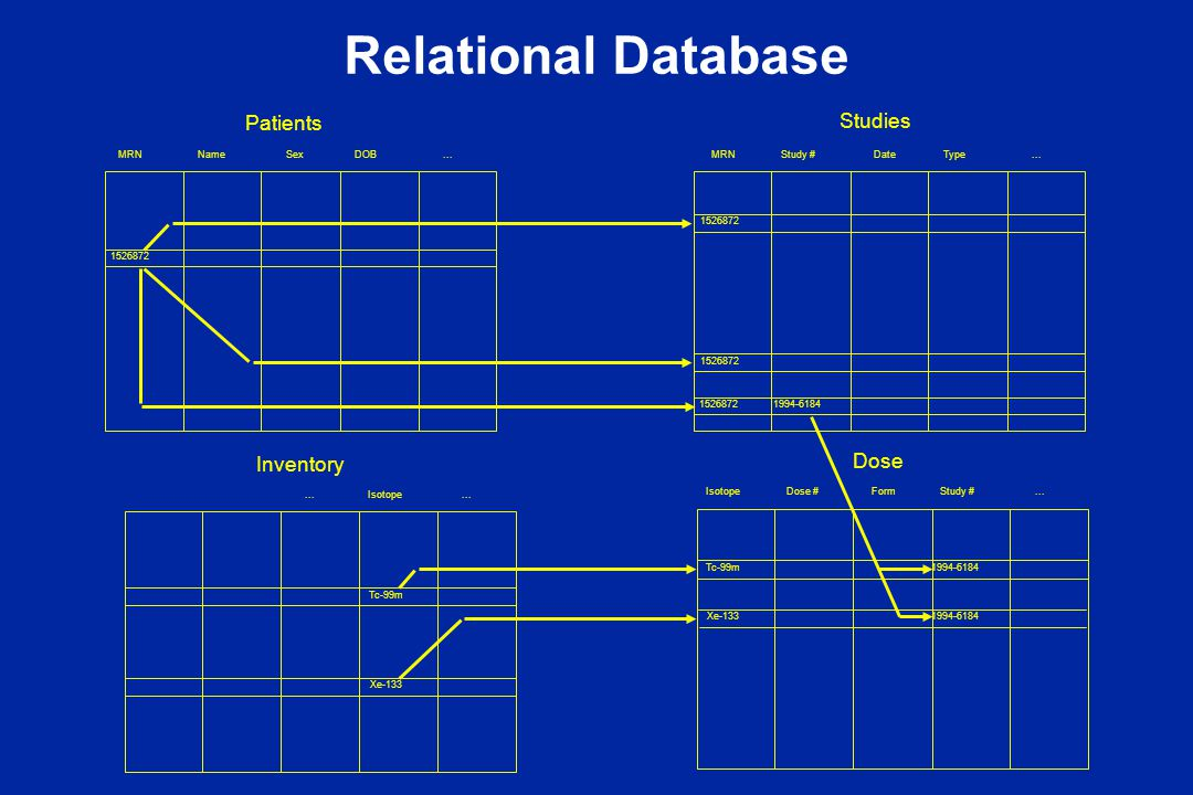 Relational Database MRNNameSexDOB... MRN Study #DateType... 1526872 1994-6184 Study #...Dose #IsotopeForm Isotope... Tc-99m Xe-133 Tc-99m Xe-133 Patie