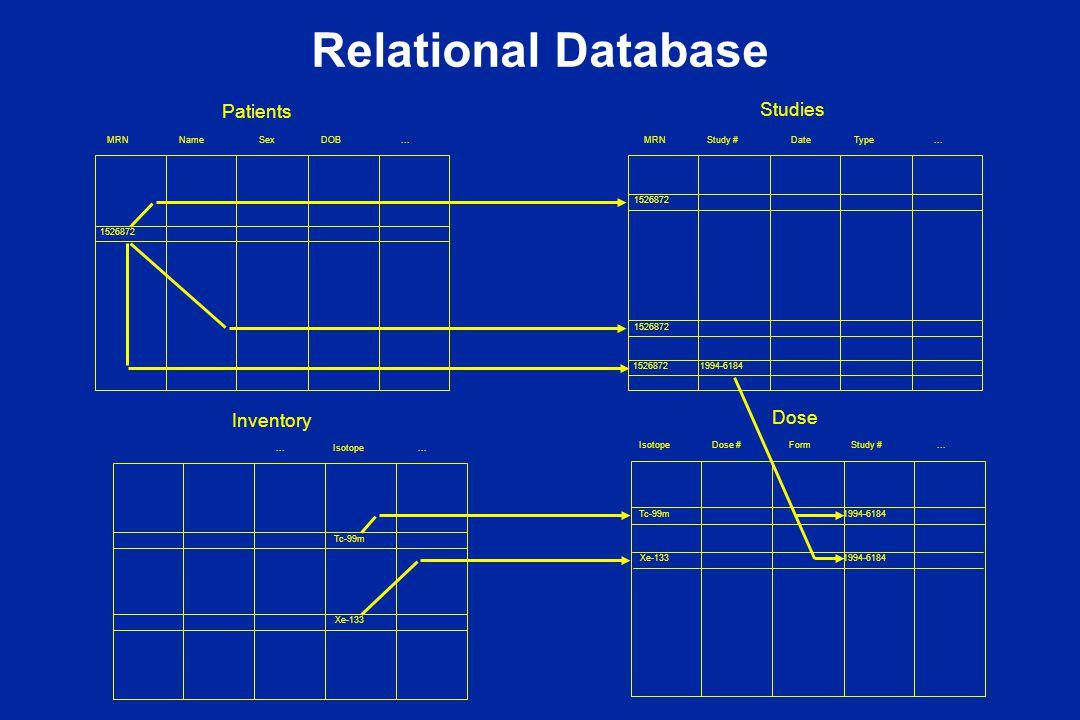 Relational Database MRNNameSexDOB... MRN Study #DateType...