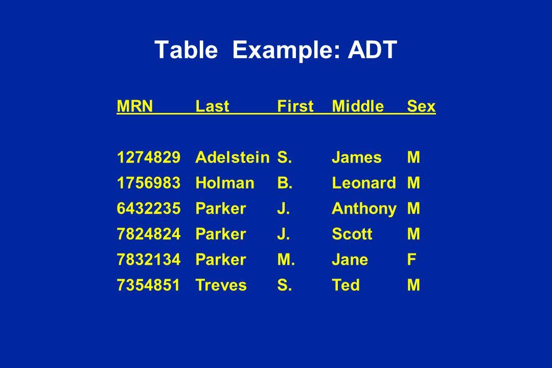 Table Example: ADT MRNLastFirstMiddleSex 1274829AdelsteinS.JamesM 1756983HolmanB.LeonardM 6432235ParkerJ.AnthonyM 7824824ParkerJ.ScottM 7832134ParkerM