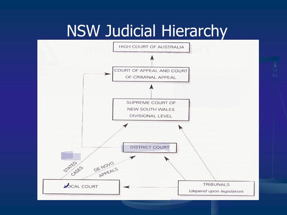 NSW Judicial Hierarchy
