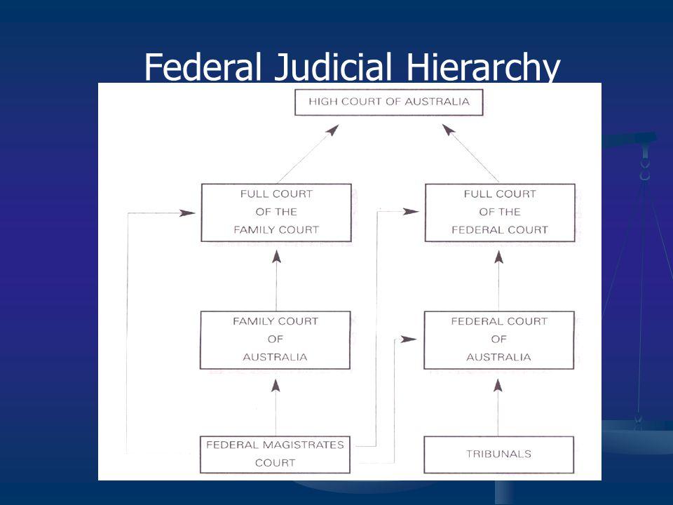 Federal Judicial Hierarchy
