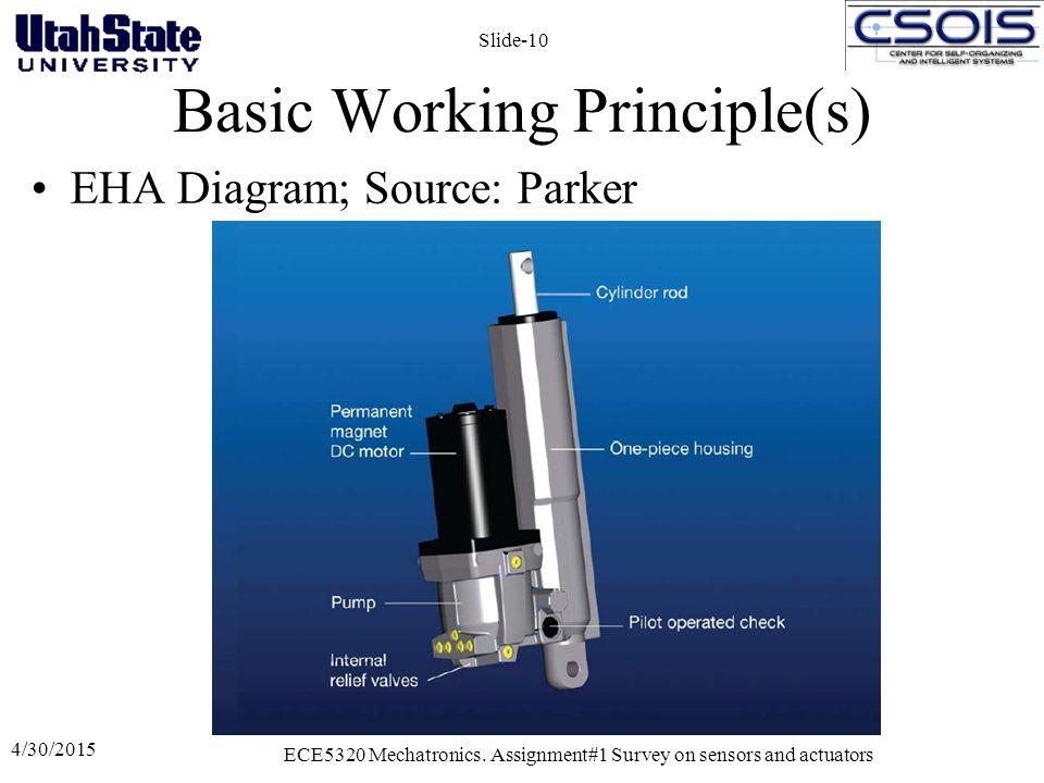 Basic Working Principle(s) EHA Diagram; Source: Parker 4/30/2015 ECE5320 Mechatronics.