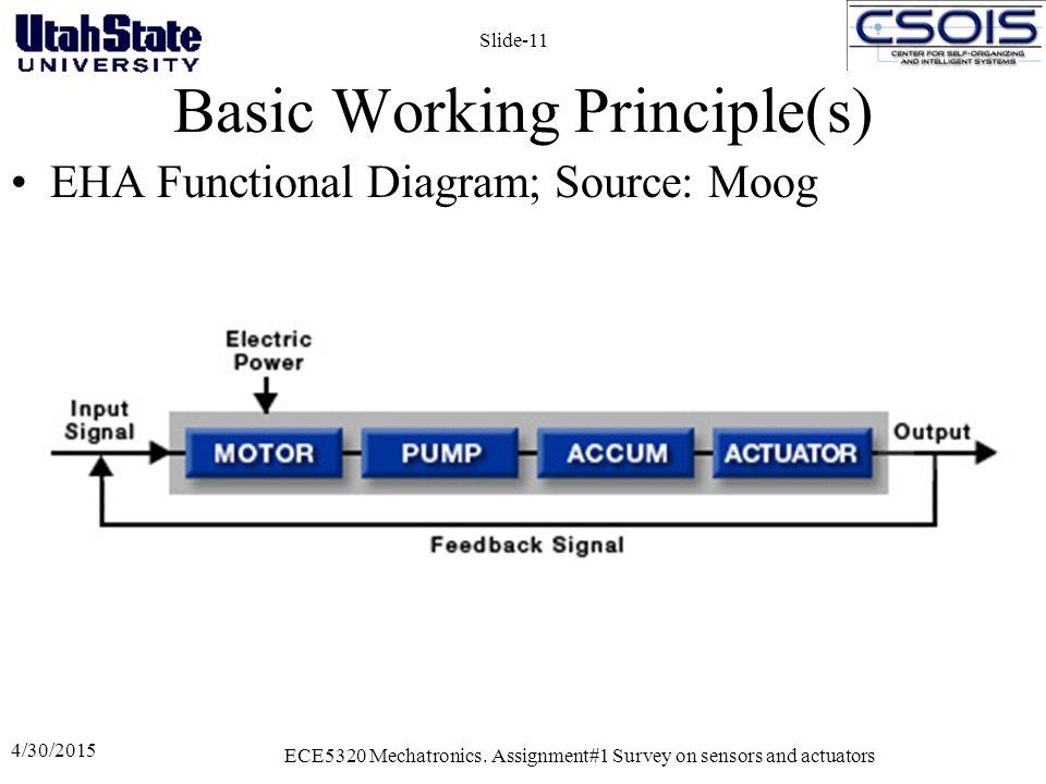 Basic Working Principle(s) EHA Functional Diagram; Source: Moog 4/30/2015 ECE5320 Mechatronics. Assignment#1 Survey on sensors and actuators Slide-11