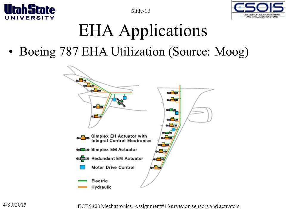 EHA Applications Boeing 787 EHA Utilization (Source: Moog) 4/30/2015 ECE5320 Mechatronics. Assignment#1 Survey on sensors and actuators Slide-16