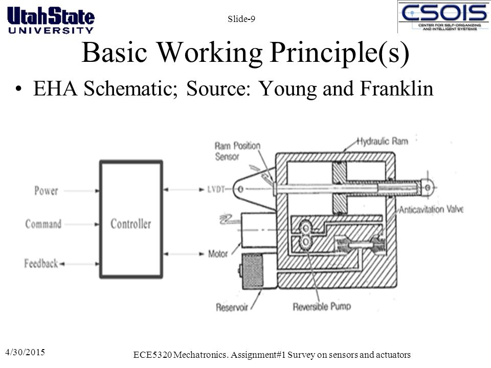 Basic Working Principle(s) 4/30/2015 ECE5320 Mechatronics. Assignment#1 Survey on sensors and actuators Slide-9 EHA Schematic; Source: Young and Frank