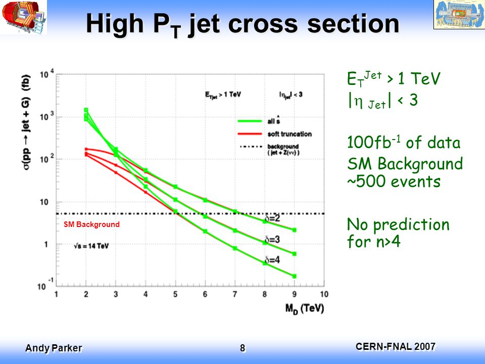 CERN-FNAL 2007 Andy Parker 8 High P T jet cross section E T Jet > 1 TeV |  Jet | < 3 100fb -1 of data SM Background ~500 events No prediction for n>4 SM Background