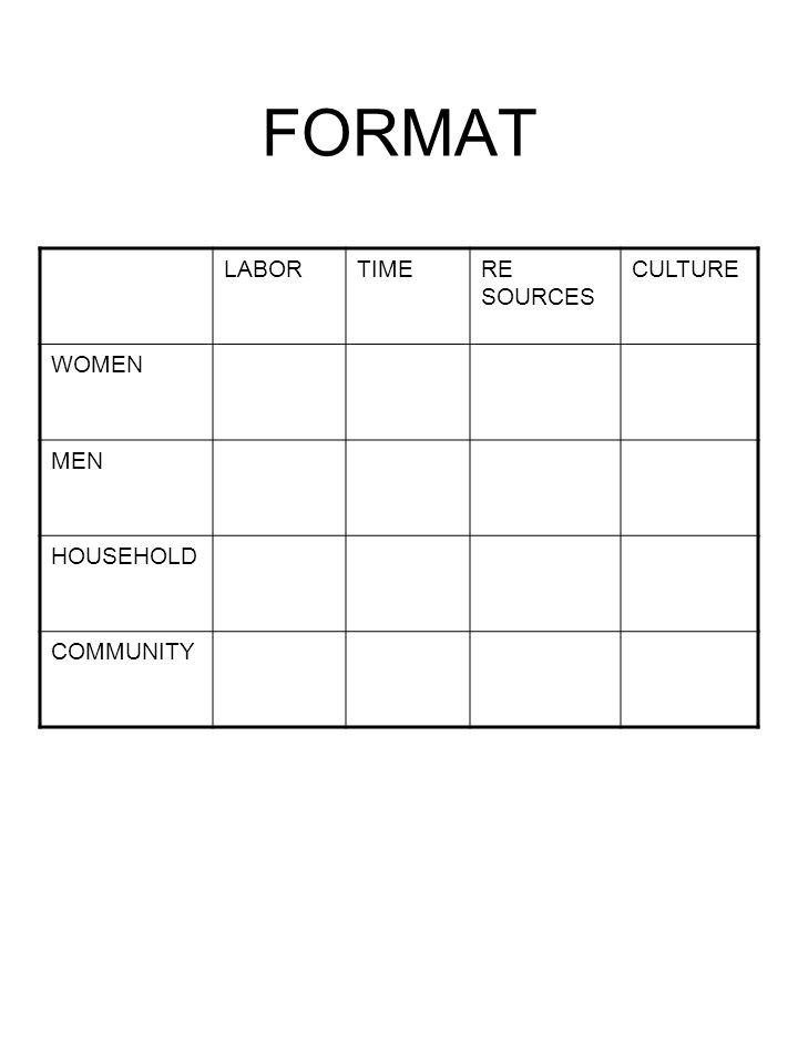 FORMAT LABORTIMERE SOURCES CULTURE WOMEN MEN HOUSEHOLD COMMUNITY