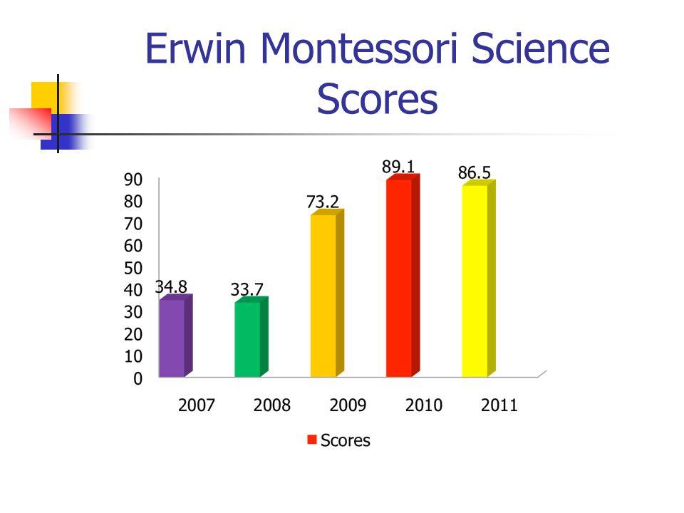 Erwin Montessori Science Scores