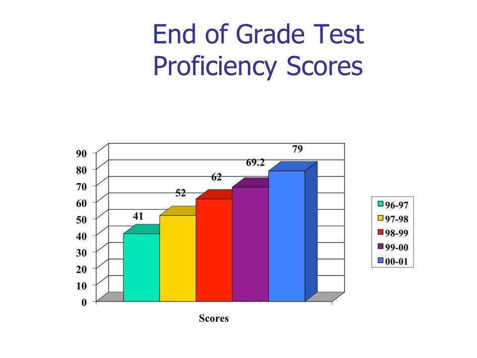 End of Grade Test Proficiency Scores