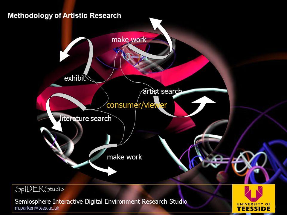 Methodology of Artistic Research SpIDERStudio Semiosphere Interactive Digital Environment Research Studio m.parker@tees.ac.uk m.parker@tees.ac.uk make work exhibit artist search consumer/viewer literature search make work