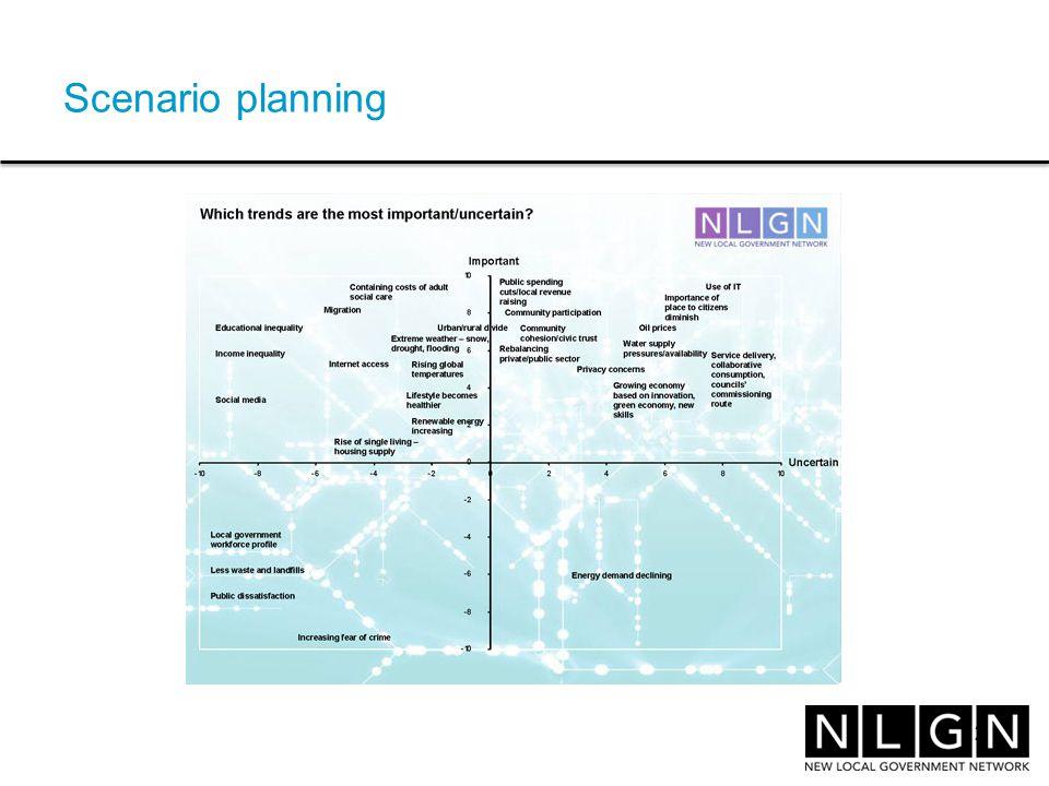 Scenario planning 12