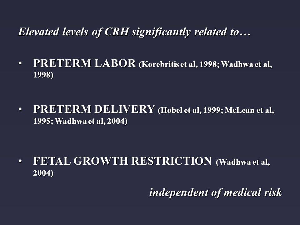 Elevated levels of CRH significantly related to… PRETERM LABOR (Korebritis et al, 1998; Wadhwa et al, 1998)PRETERM LABOR (Korebritis et al, 1998; Wadhwa et al, 1998) PRETERM DELIVERY (Hobel et al, 1999; McLean et al, 1995; Wadhwa et al, 2004)PRETERM DELIVERY (Hobel et al, 1999; McLean et al, 1995; Wadhwa et al, 2004) FETAL GROWTH RESTRICTION (Wadhwa et al, 2004)FETAL GROWTH RESTRICTION (Wadhwa et al, 2004) independent of medical risk